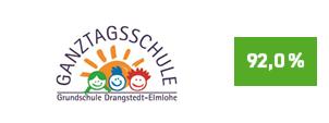 """Die Initiative Pro Recyclingpapier (IPR), das Umweltbundesamt und die Kompetenzstelle für nachhaltige Beschaffung würdigen die Grundschule Darngstedt-Elmlohe auf der Plattform """"Grüner beschaffen"""" für die Verwendung von Papier mit dem Blauen Engel als """"Recyclingpapierfreundliche Schule""""."""