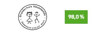 """Die Initiative Pro Recyclingpapier (IPR), das Umweltbundesamt und die Kompetenzstelle für nachhaltige Beschaffung würdigen die Grundschule Neuenwalde auf der Plattform """"Grüner beschaffen"""" für die Verwendung von Papier mit dem Blauen Engel als """"Recyclingpapierfreundliche Schule""""."""