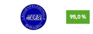 """Die Initiative Pro Recyclingpapier (IPR), das Umweltbundesamt und die Kompetenzstelle für nachhaltige Beschaffung würdigen die Längenfeldschule Ehingen  auf der Plattform """"Grüner beschaffen"""" für die Verwendung von Papier mit dem Blauen Engel als """"Recyclingpapierfreundliche Schule""""."""